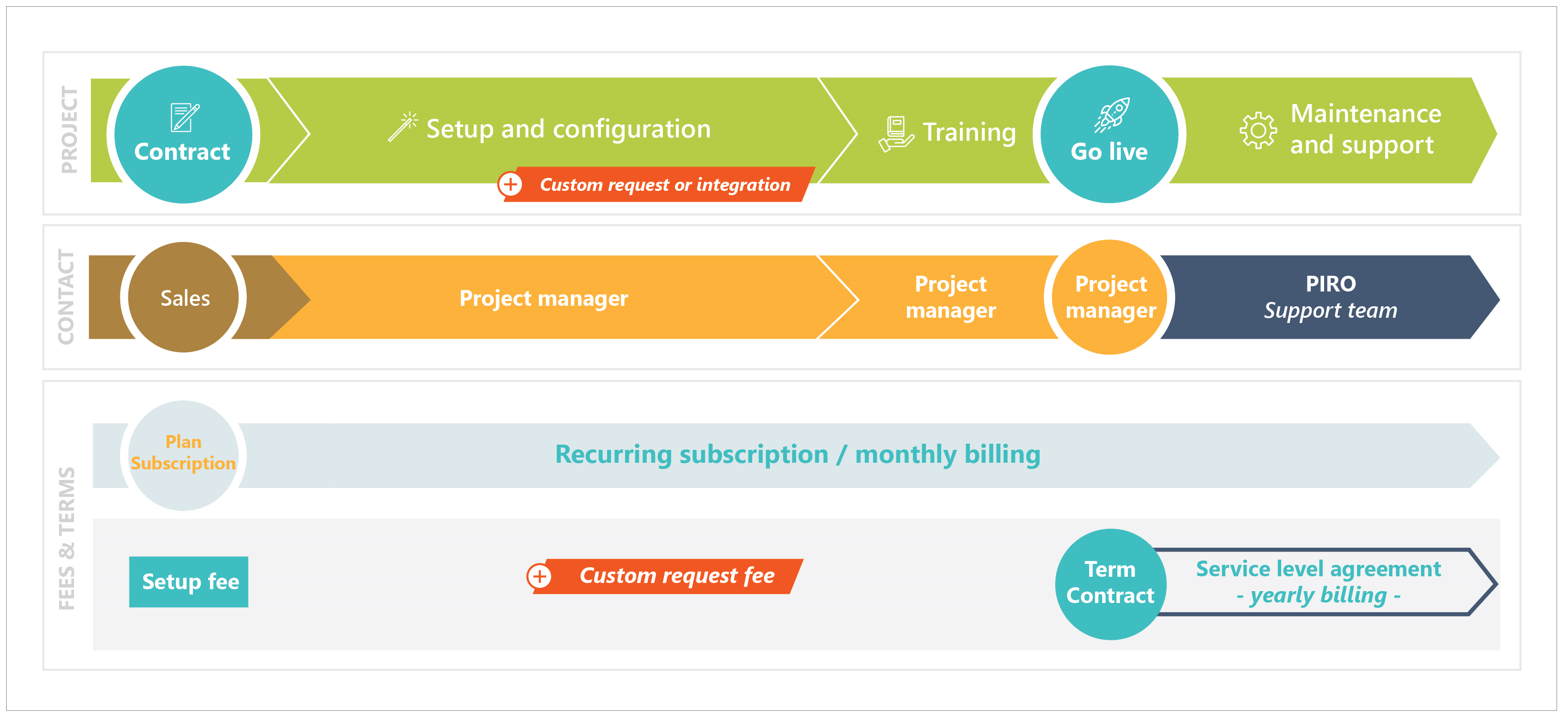 PIRO implementation phases